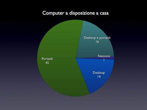 Grafici%20Questionario%20GW2.001.jpg