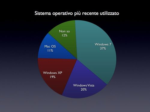 Grafici%20Questionario%20GW2.002.jpg