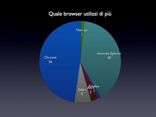Grafici%20Questionario%20GW2.006.jpg